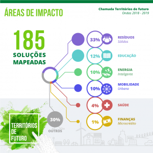 In3citi_Info_Posts Areas de atuacao